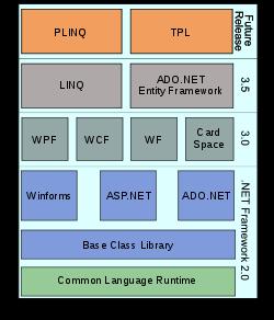 .NET Framework Versions, .net framework, net framework version 1.1 4322, netframework 2.0, netframework 3.5, microsoft .netframework, download netframework, netframework 2, netframework 1.1, netframework 3.0, vb.net framework