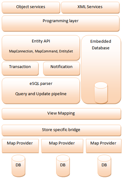 ADO.NET Entity Framework stack