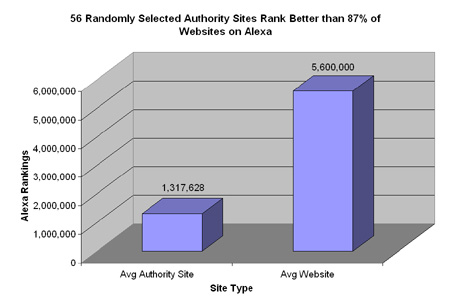Chart of Alexa ranking of 56   Authority Sites