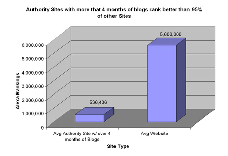 Chart of Seasoned   Authority Sites
