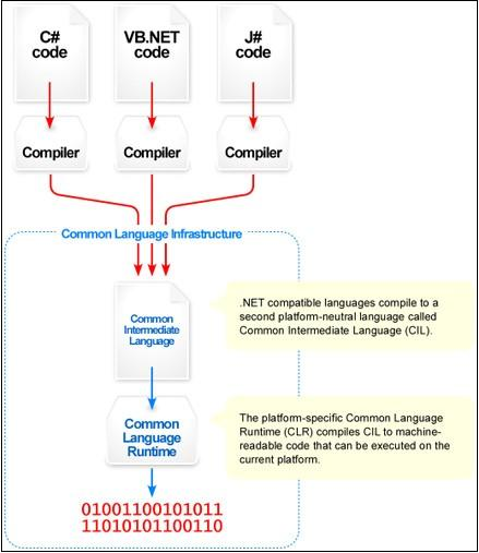 Common Intermediate Language Architecture