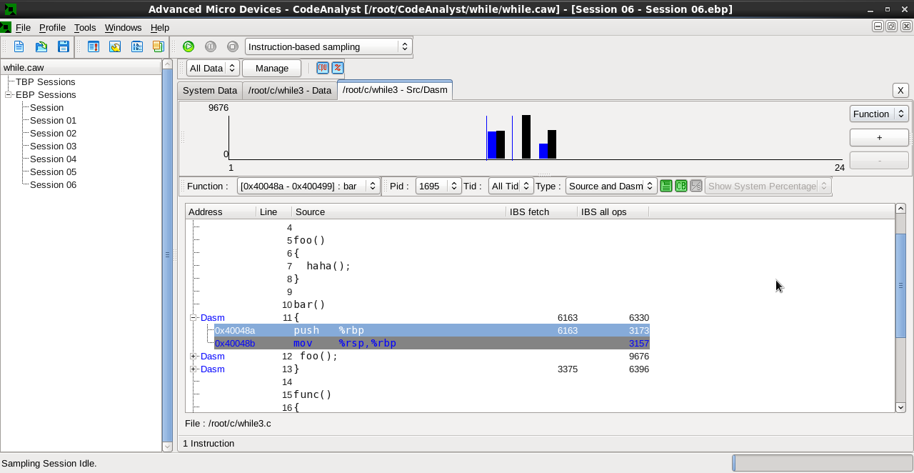 Graphical output of the CodeAnalyst profiler.