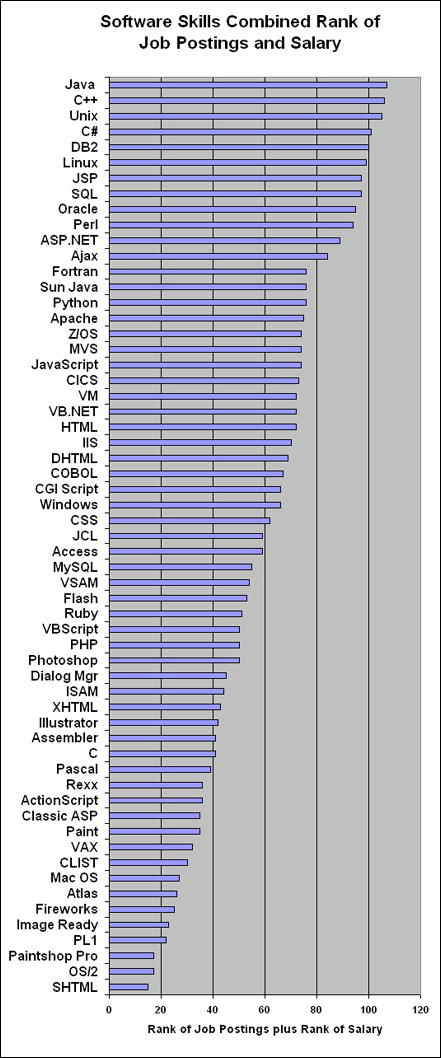 Computer Skills by Postings plus Salary Rankings
