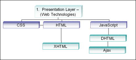 Core Web Technologies