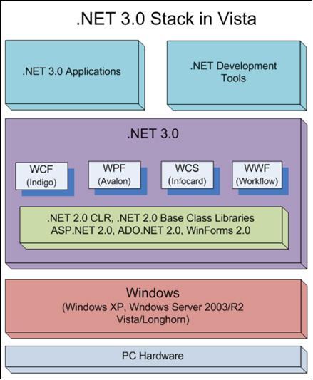 NET Framework 3.0 Architecture