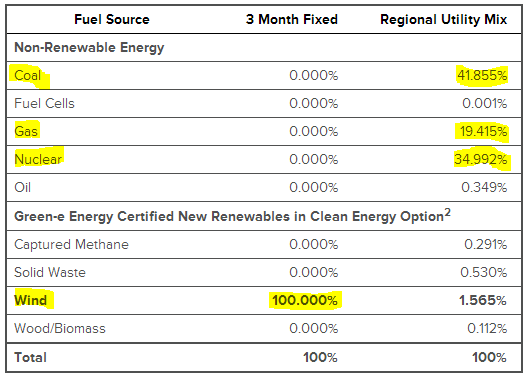 Table showing where my home electricity was coming from before converting to Ethical Electric and after.