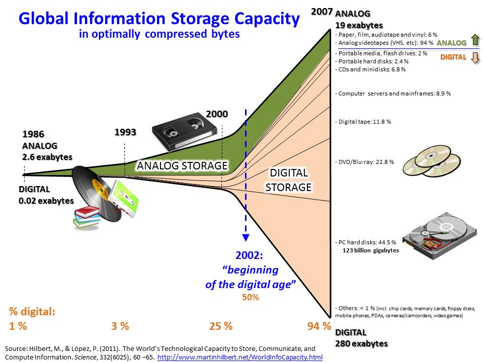 Growth of and Digitization of Global Information Storage Capacity [source: http://www.martinhilbert.net/WorldInfoCapacity.html]