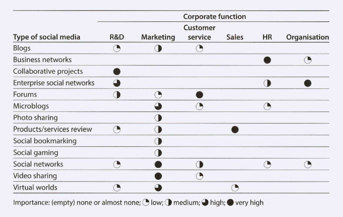 Classification of social media and overview of how important different types of social media (e.g. blogs) are for each of a company