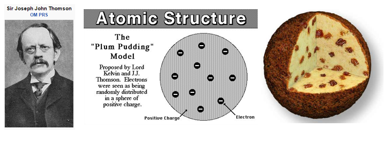 J.J. Thomson Plum Pudding Model is example of using Known to explain Unknown
