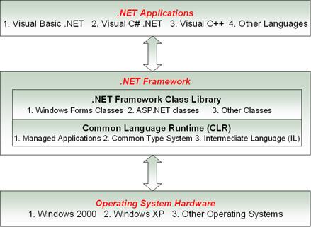 net framework definition,net framework, netframework 2.0, netframework 3.5, microsoft .netframework, download netframework, netframework 2, net framework version 1.1 4322, netframework 3.0