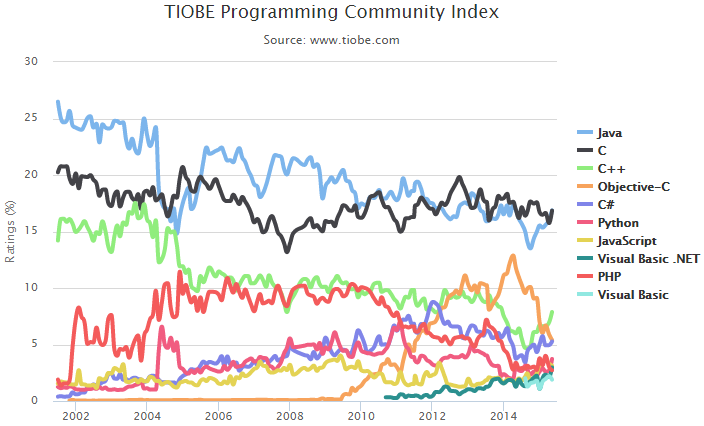 The TIOBE programming language popularity index graph from 2002 to 2015. Over the course of a decade Java (blue) and C (black) competing for the top position.