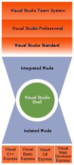 Diagram showing the relationship of various Visual Studio Editions